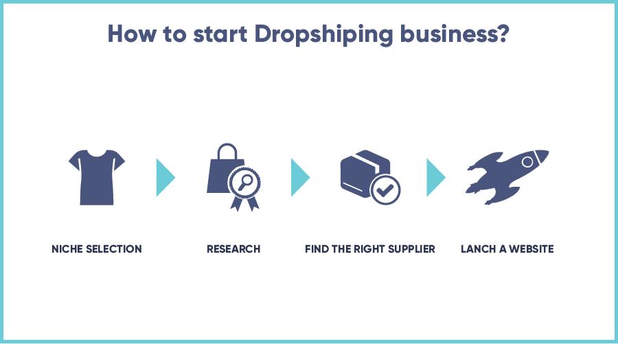 Start dropshipping business