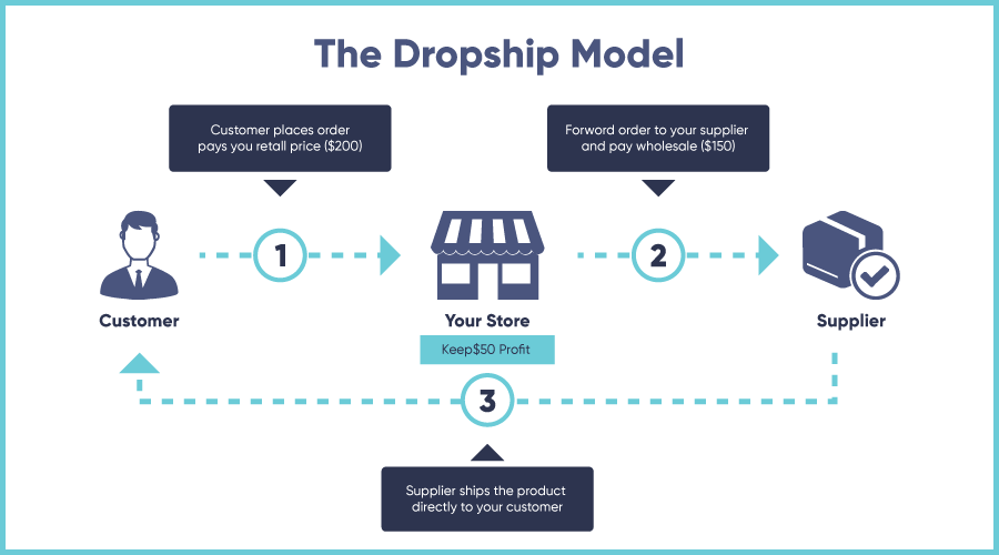 Dropshipping business model