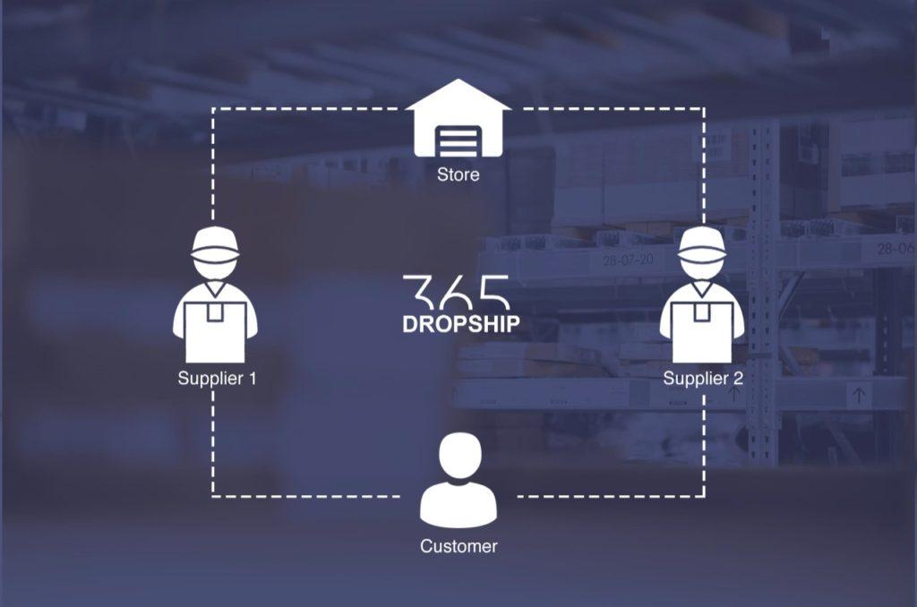 dropshipping suppliers model 365dropship
